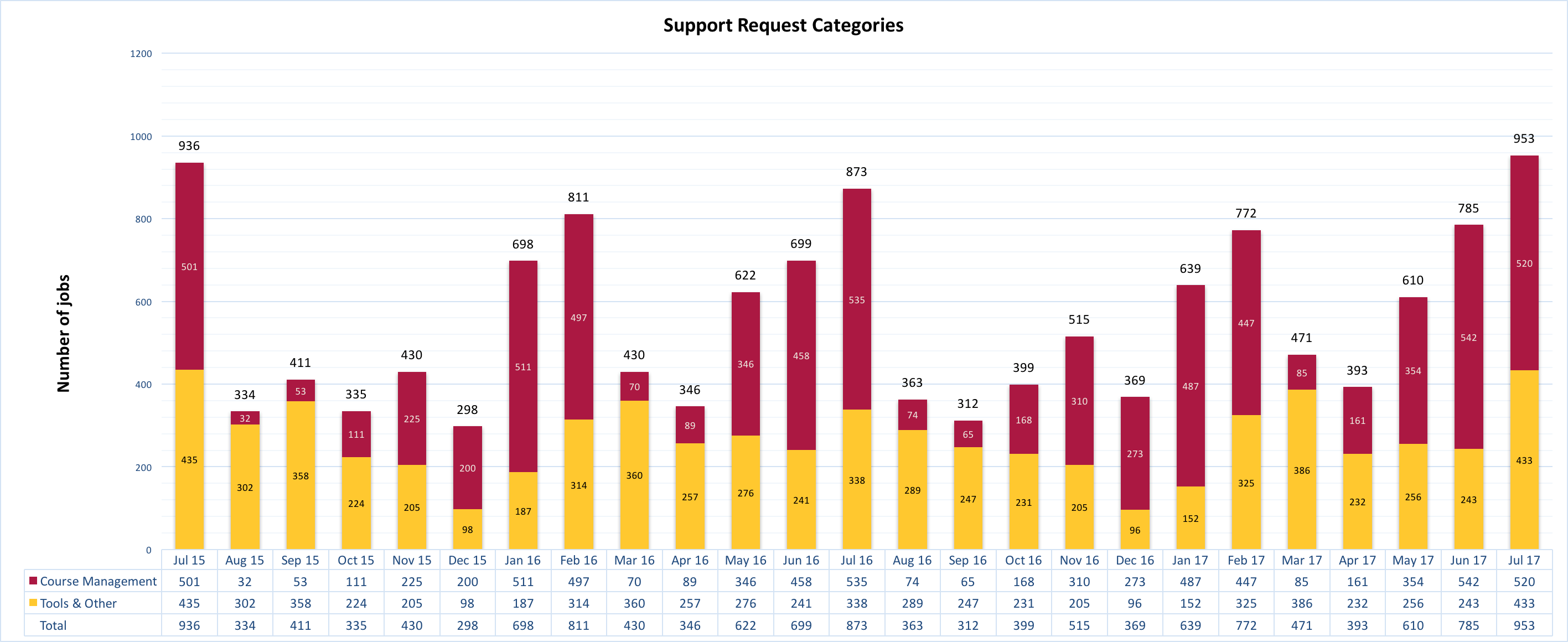 Chart of Support Requests