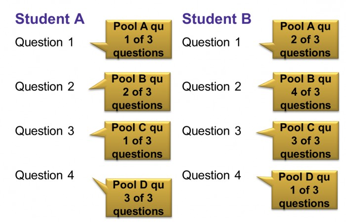 Student A and B with questions and speech bubbles with different Pool names and the number of questions pulled from each pool