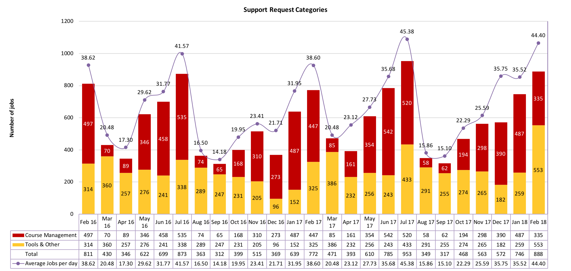 Chart of Support Request Categories from February 2016 to February 2018