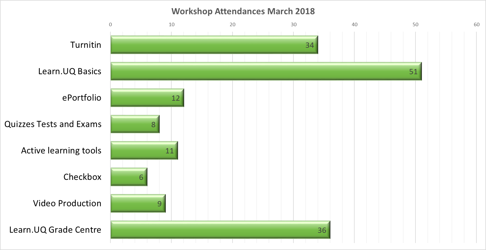 Chart of Workshop Attendances February 2018