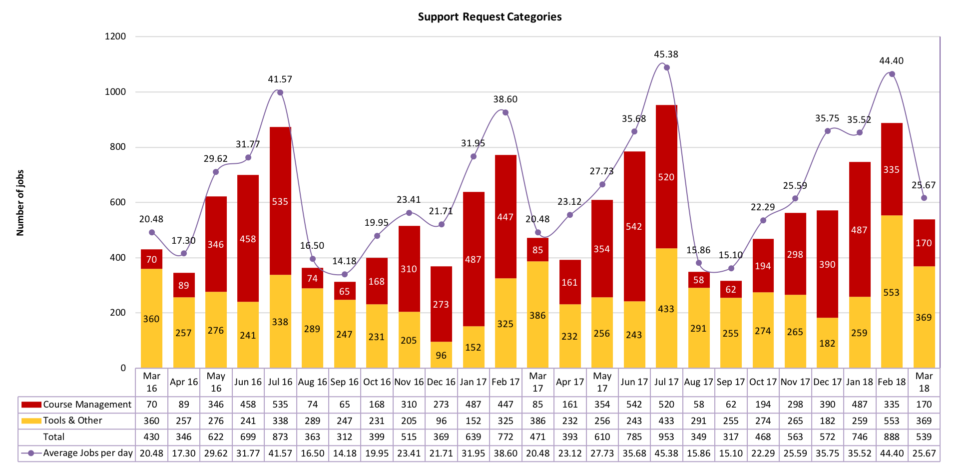 Chart of Support Request Categories from March 2016 to March 2018