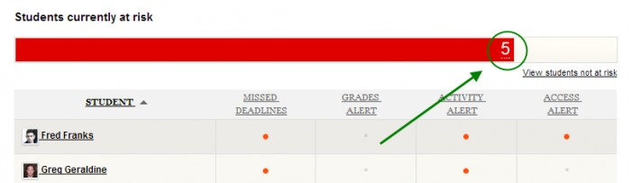 Click on the number to see a break up of the number of students in each alert category.