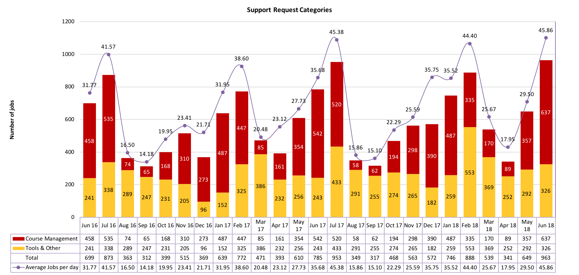 Chart of Support Request Categories from June 2016 to June 2018
