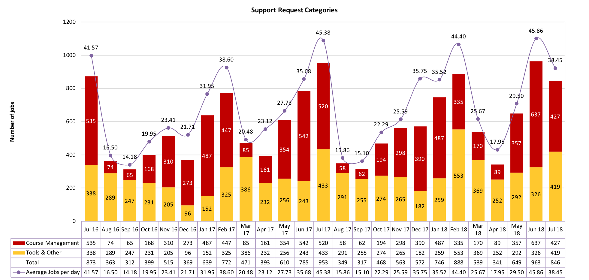 Chart of Support Request Categories from July 2016 to July 2018