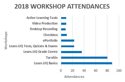 August 2018 Usage Statistics - eLearning - University of Queensland
