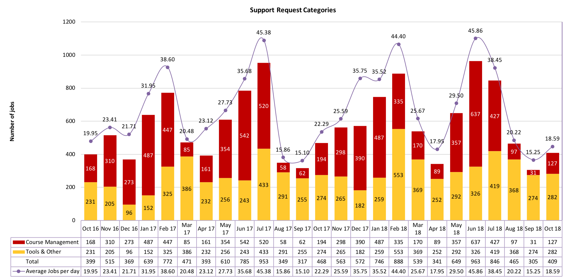 Chart of Support Request Categories from October 2016 to October 2018