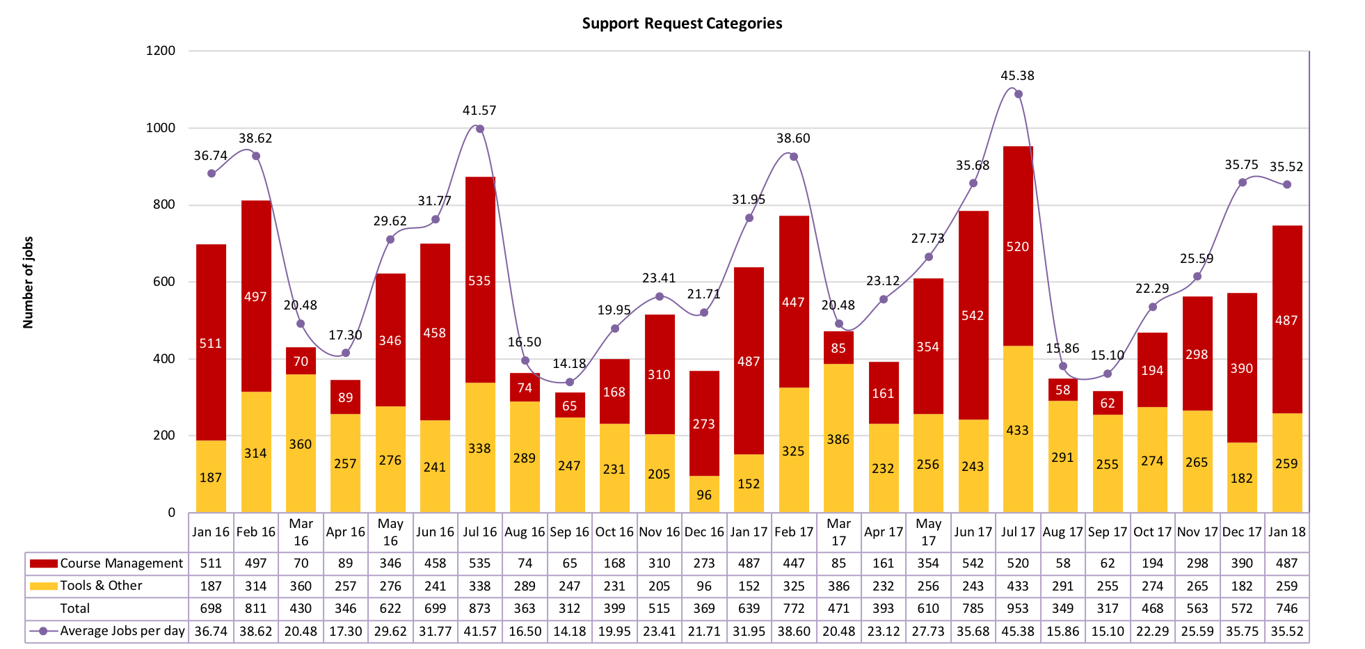 Chart of Support Request Categories from January 2016 to January 2018