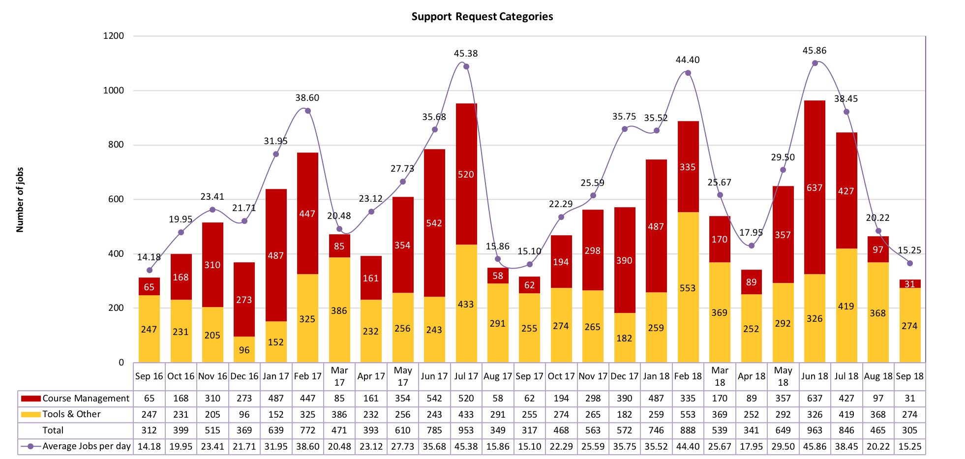 Chart of Support Request Categories from September 2016 to September 2018