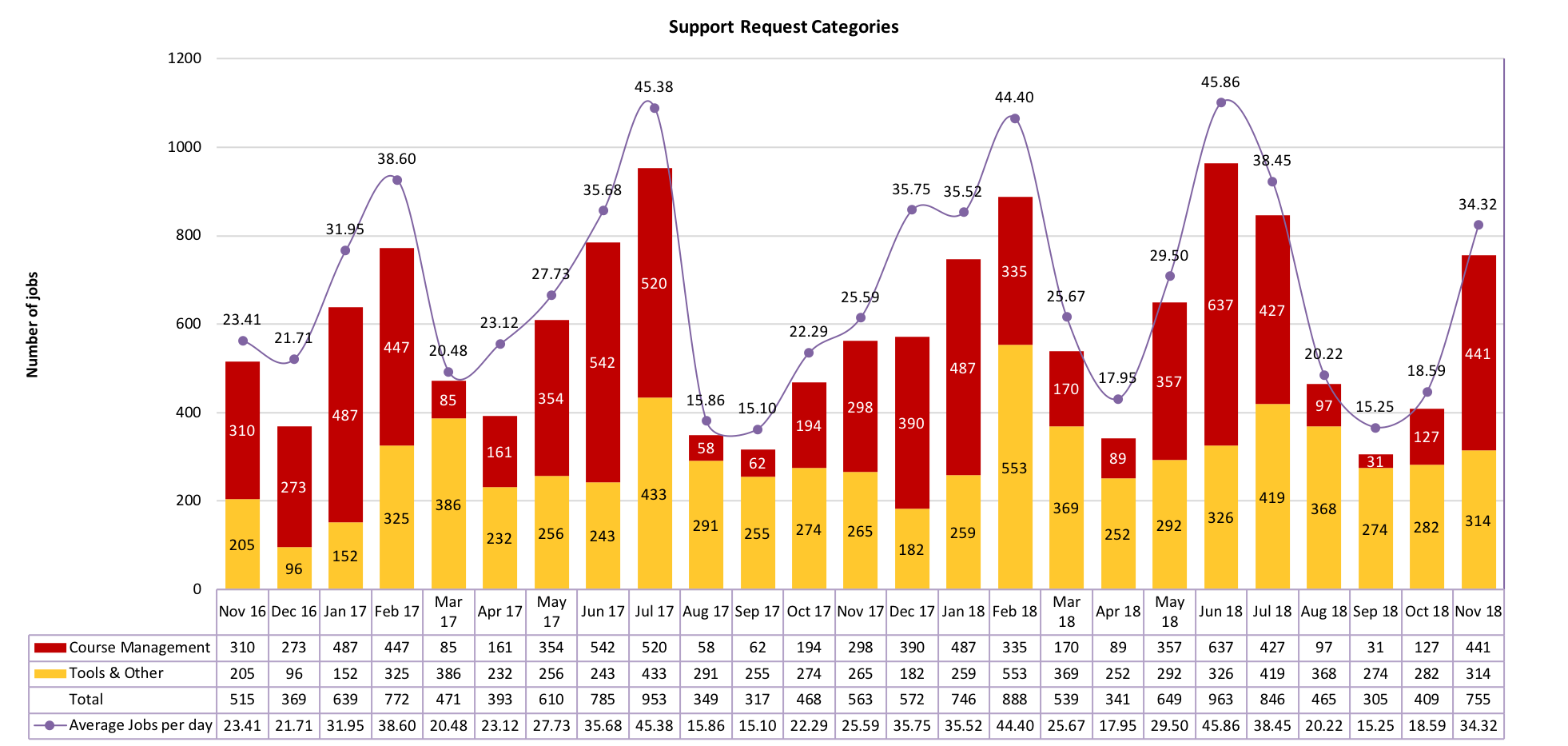 Chart of Support Request Categories from November 2016 to November 2018
