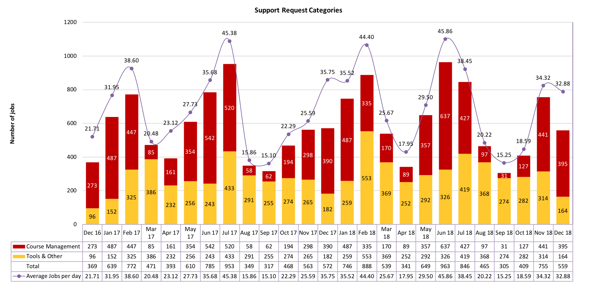 Chart of Support Request Categories from December 2016 to December 2018