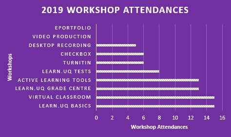 2019 Workshop Attendances graph