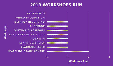 Workshops run in Jan graph