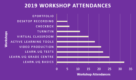 workshop attendances graph