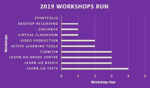 Workshops run graph