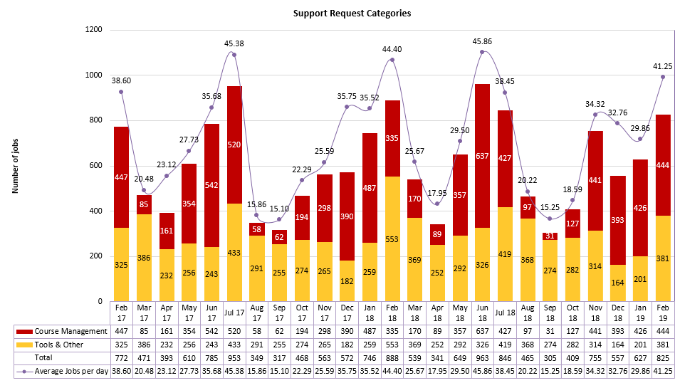 Chart of Support Request Categories from February 2017 to February 2019