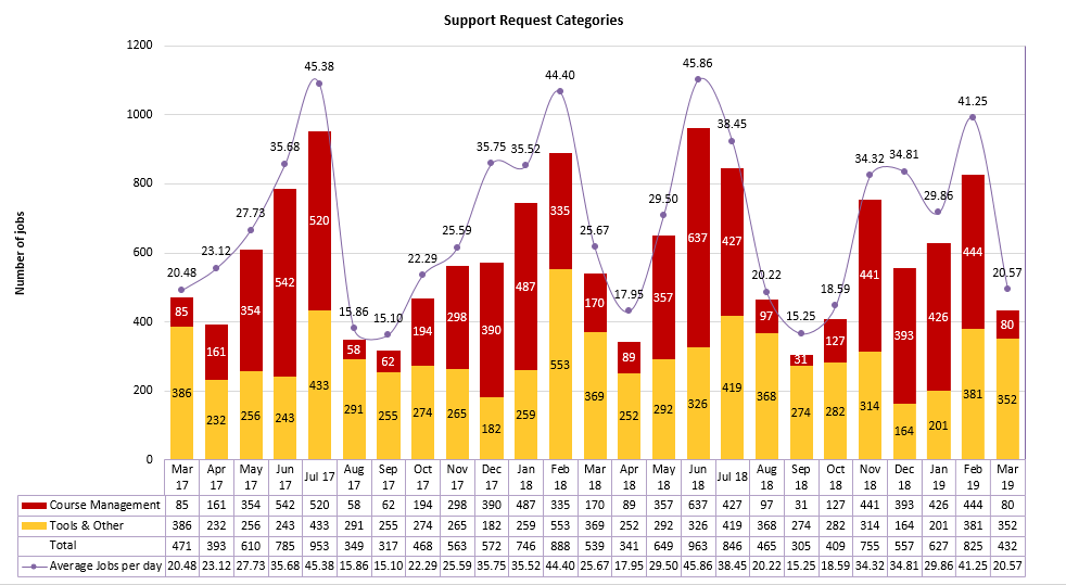 Chart of Support Request Categories from March 2017 to March 2019