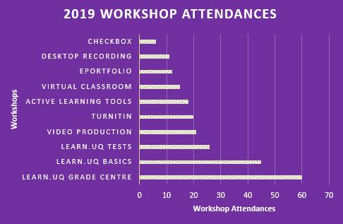 workshop attendances april