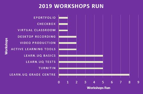 Workshop Run April