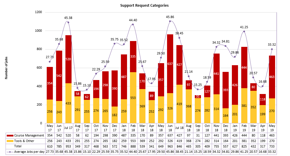 Chart of Support Request Categories from May 2017 to May 2019