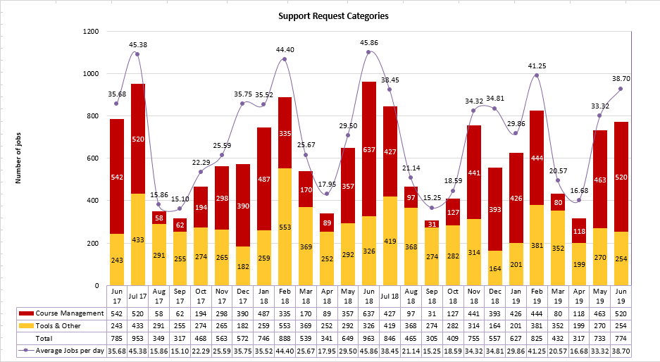 Chart of Support Request Categories from June 2017 to June 2019