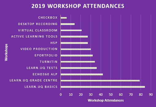 workshop attendances july