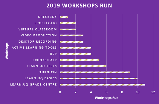workshops run july