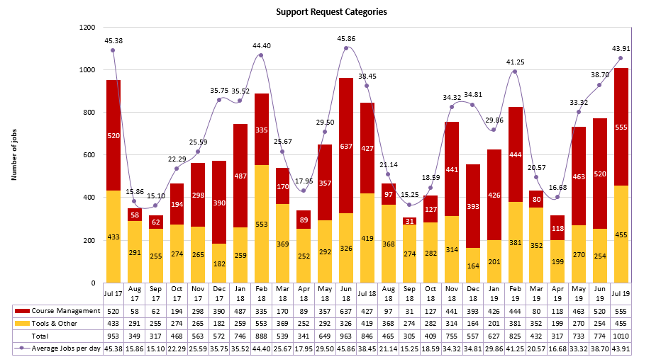 Chart of Support Request Categories from July 2017 to July 2019