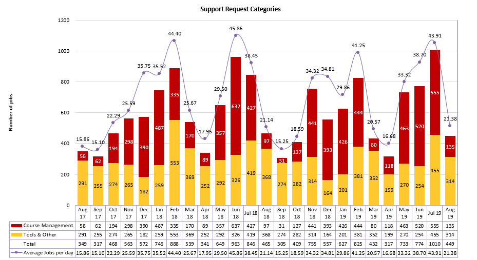 Chart of Support Request Categories from August 2017 to August 2019