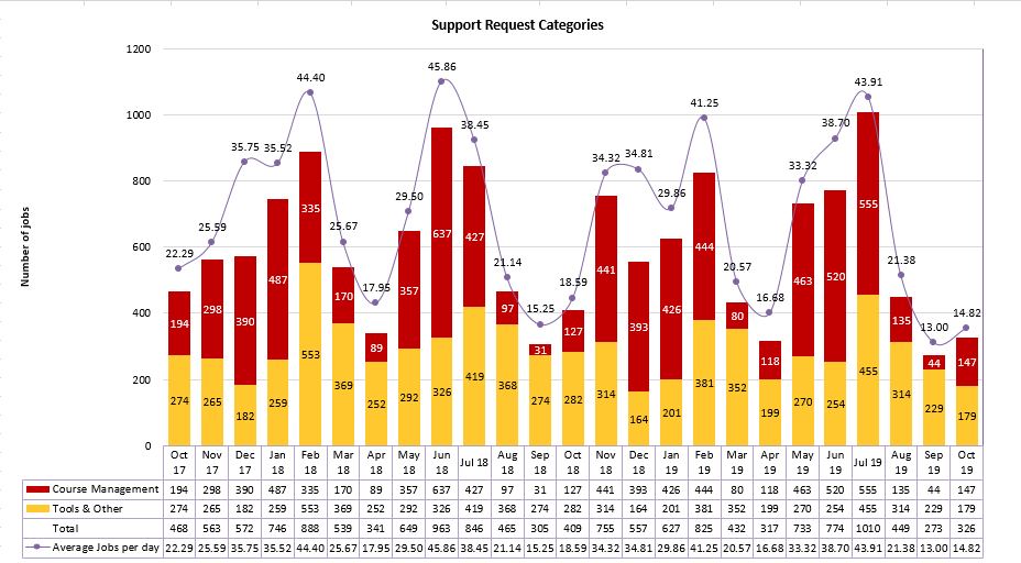 Chart of Support Request Categories from October 2017 to October 2019