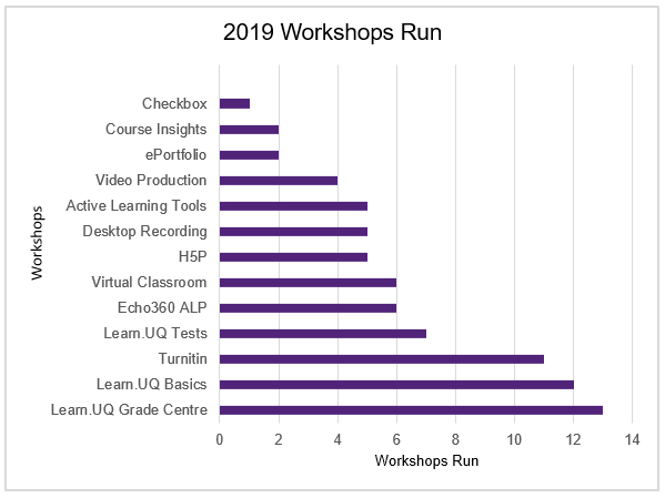 Workshops run