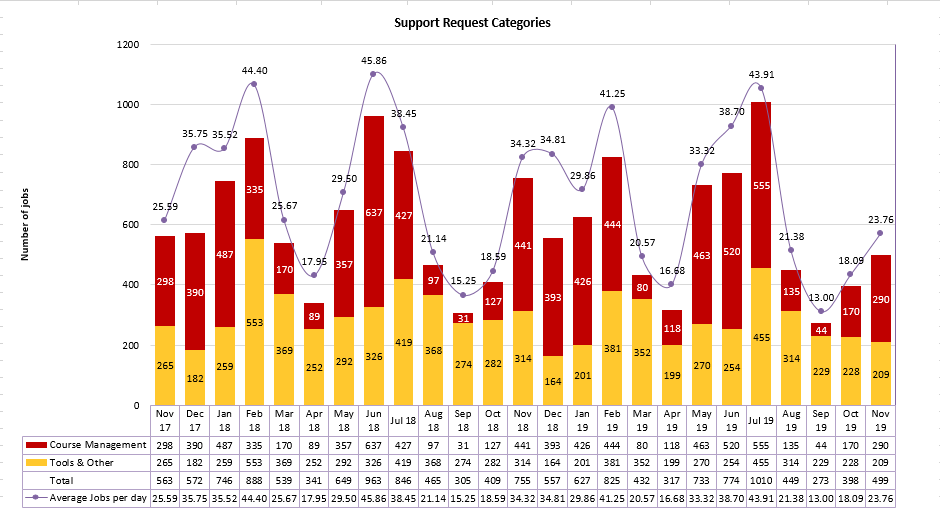 Chart of Support Request Categories from November 2017 to November 2019