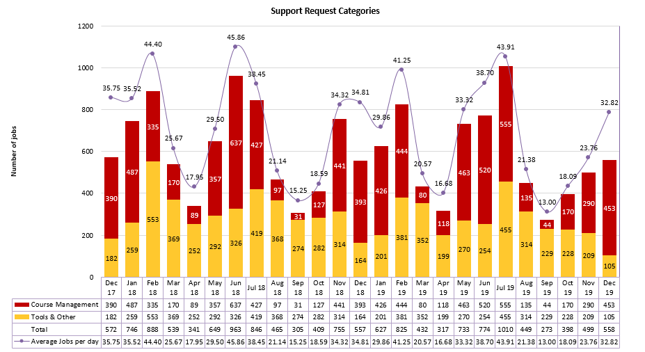 Chart of Support Request Categories from December 2017 to December 2019