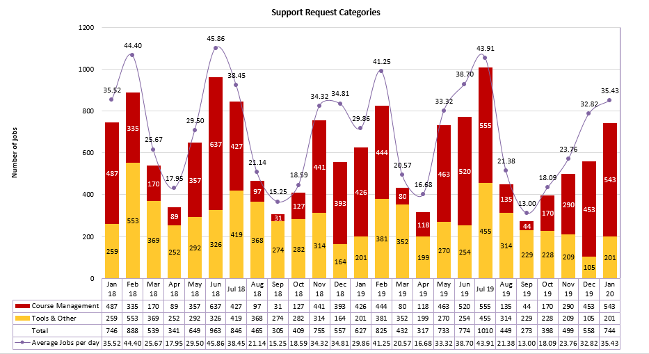 Chart of Support Request Categories from January 2018 to January 2020