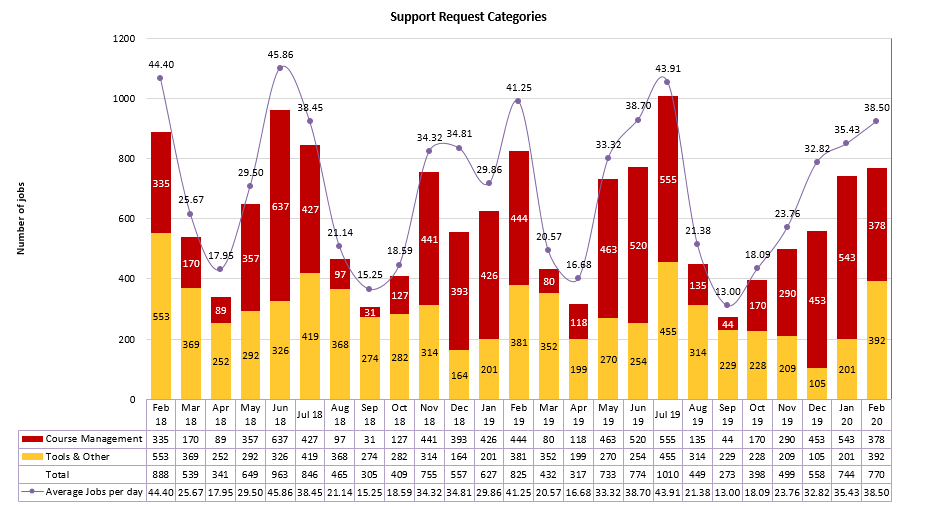 Chart of Support Request Categories from February 2018 to February 2020
