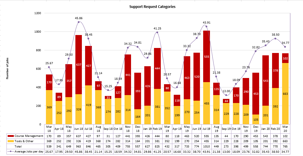 Chart of Support Request Categories from March 2018 to March 2020