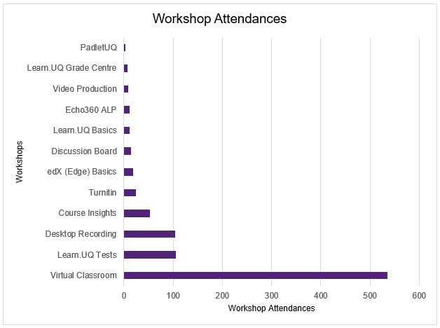 Workshop attendances