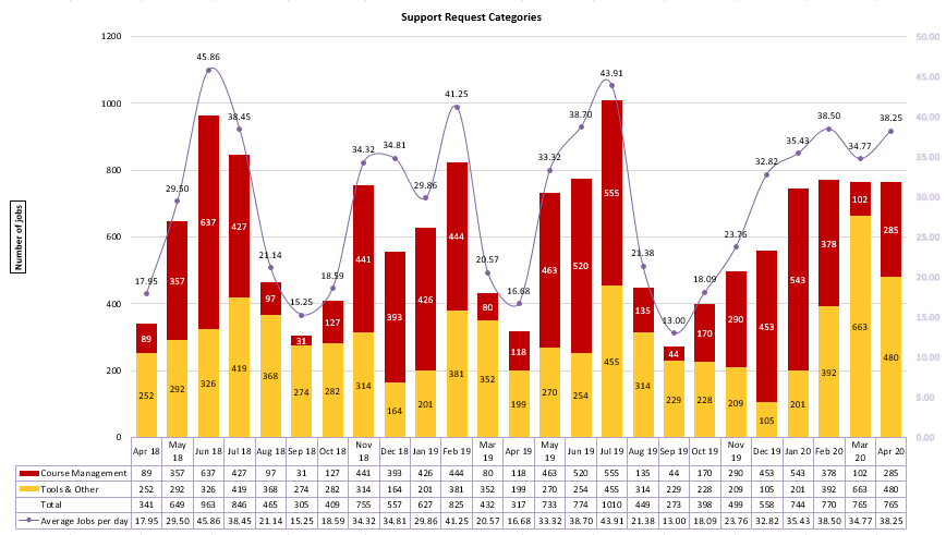 Chart of Support Request Categories from April 2018 to April 2020