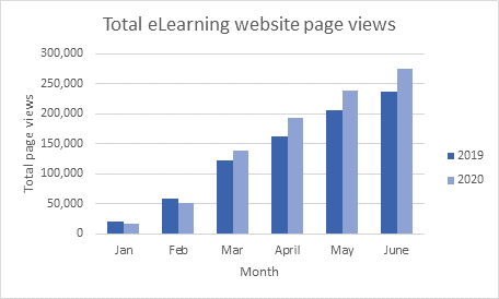 total elearning website page views