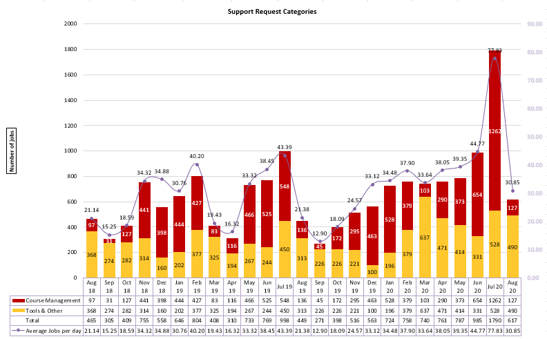 Chart of Support Request Categories from August 2018 to August 2020
