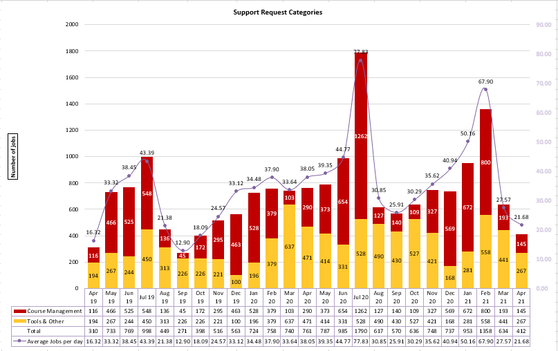 Chart of Support Request Categories from April 2019 to April 2021